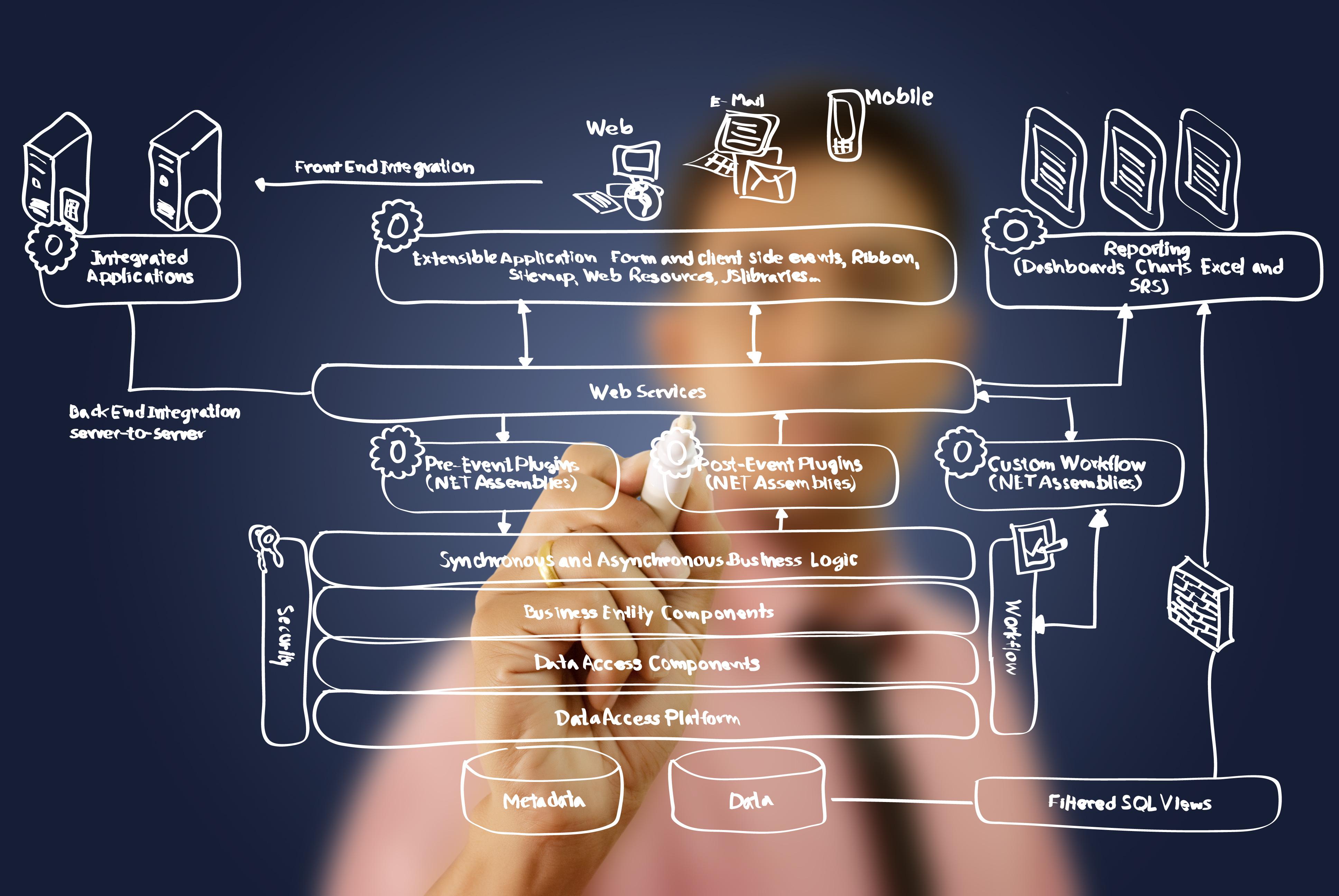 Тестване на Уеб Услуги (Web Services Testing)